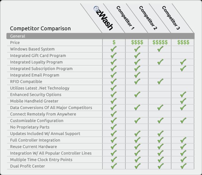 eGenuity ezWash Competitor Comparison
