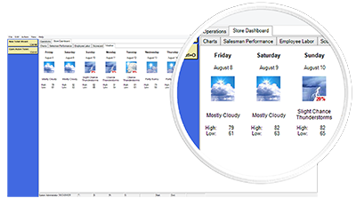 Dashboard | Weather